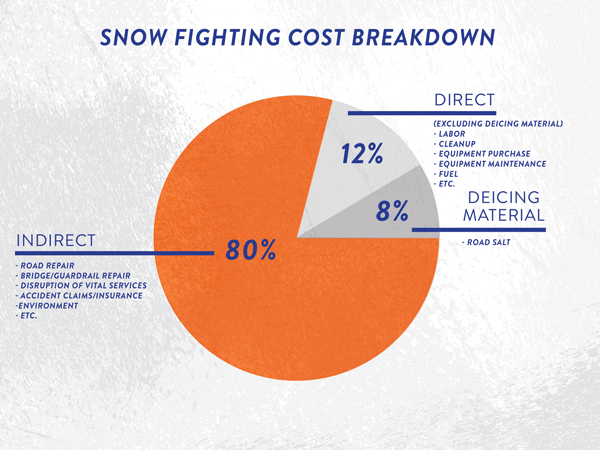 10 snow fighting costs you might be missing - desert mountain corp  desert mountain corporation